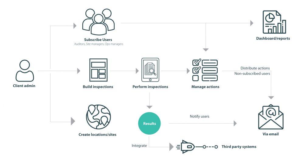 Auditus workflow